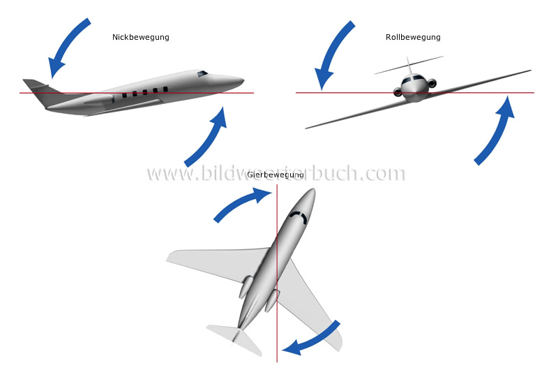 movements of an airplane image
