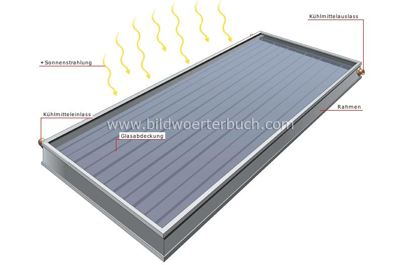 energy solar energy flat plate solar collector image bildw rterbuch. Black Bedroom Furniture Sets. Home Design Ideas