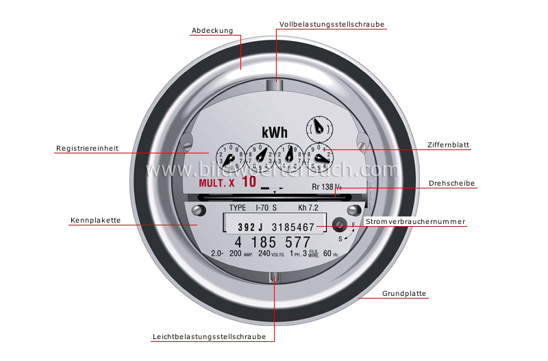 electricity meter image